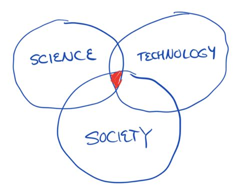 venn diagram of science and technology on the intersection of science technology and society