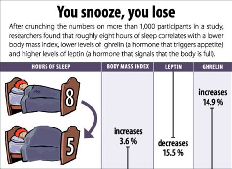What Causes Sleepers In Your by Lack Of Sleep Causes Weight Gain And Other Issues In The