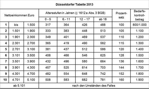 düsseldorfer tabelle 2012 kindesunterhalt m 252 hldorf