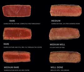 do you know when your meat is done hozpitality plus