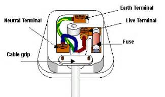 gcse science safety in mains circuits wikibooks open books for an open world