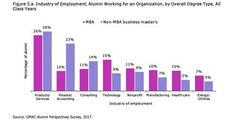 Mba Alumni Survey mba alumni tout degree s value and versatility gmac