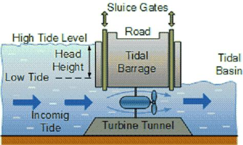 tidal barrage diagram green mechanic tidal barrage power generation