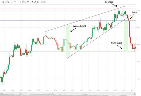 trading pattern wedge forex rising wedge bearish market bullish sebdoironi s blog