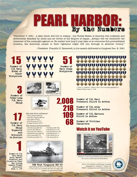 navy reports tell the story of pearl harbor attack