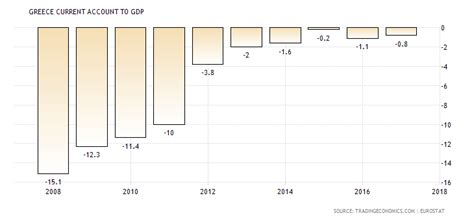 Greece Current Account To Gdp | greece current account to gdp 1980 2018 data chart