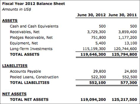 term investments on balance sheet investment