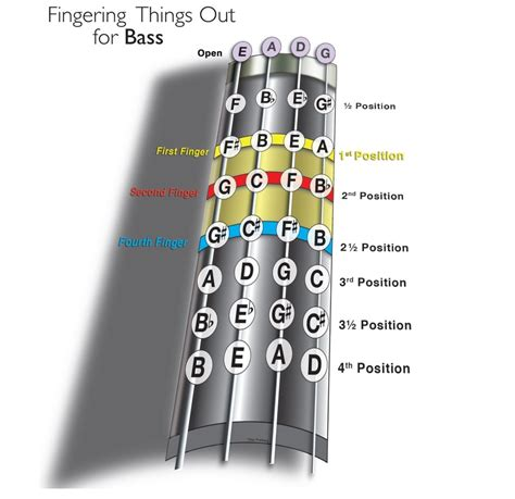 finger diagram things out bass fingerboard