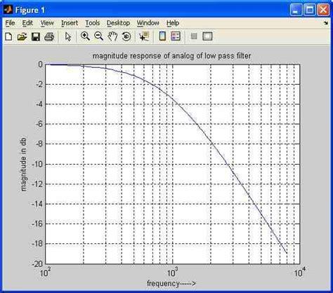 high pass filter matlab code analog low pass filter matlab source code analog high pass filter