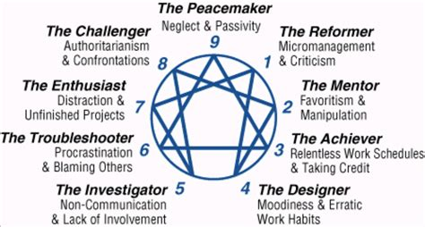 free test take the enneagram personality test