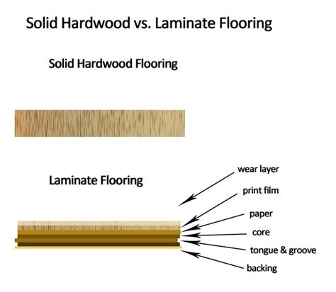 real wood vs laminate interior design engineered hardwood vs laminate which
