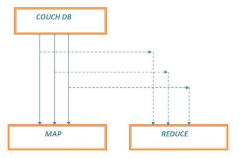 couch database working with futon creating reduce function tutorial savvy