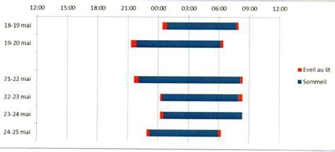 diagramme de gantt excel heure libreoffice tableur faire un diagramme en barre sp 233 cial