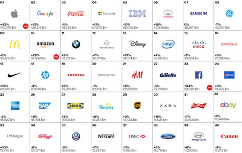 best brands best global brands 2015 apple unbeatable but top