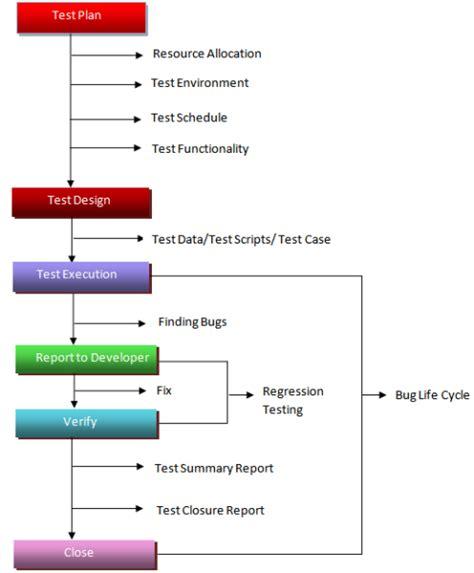 cicli testi software testing cycle software testing garbage