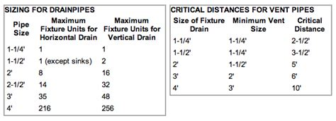 drain waste vent pipe sizes