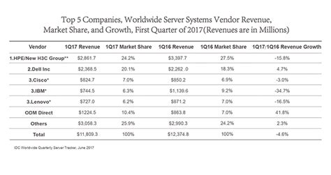 Global Mba Idc by Idc And Gartner Q1 Sever Shipment Reports Show That