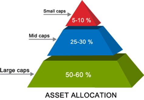 best asset allocation funds the best asset allocation for your equity portfolio