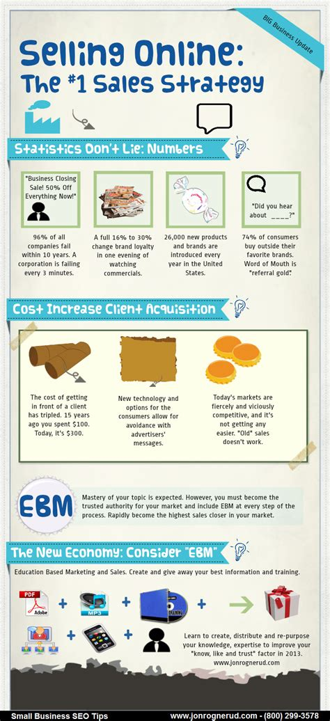 If You Read One Article About Sales Read This One by Selling The Number 1 Sales Strategy Infographic