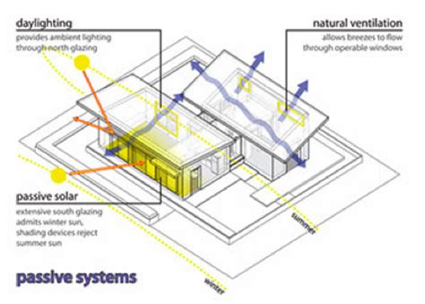 passive solar diagram watershed a solar and water harvesting home green
