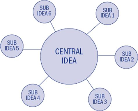 pictures of ideas 24 the central idea satellite system the diagrams book