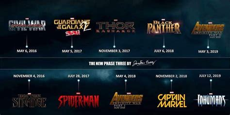 film marvel phase 3 why the superheroes genre isn t dying anytime soon