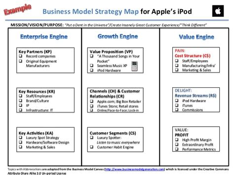 layout strategy of apple why the balanced scorecard is good but not great the