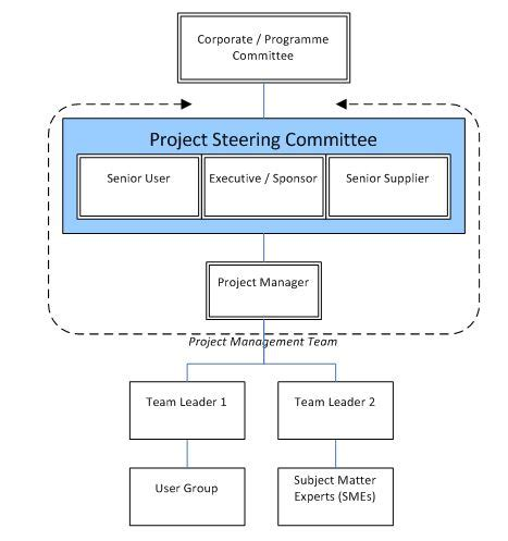 project governance model exle related keywords