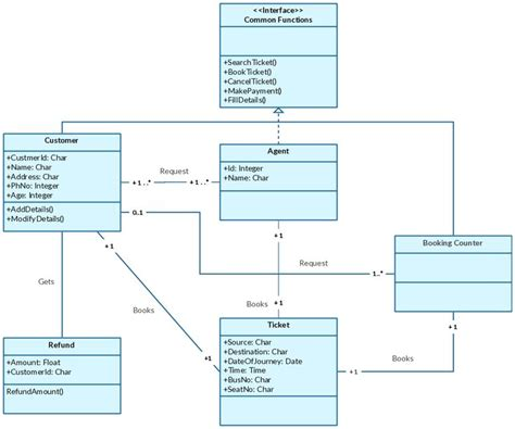 how to create a uml class diagram class diagram templates to instantly create class diagrams