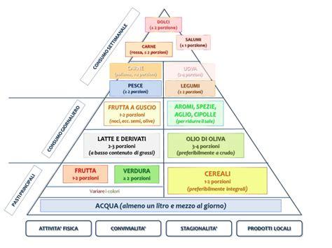 piramide alimentare aggiornata in pausa pranzo come e cosa mangiare per ricaricarsi