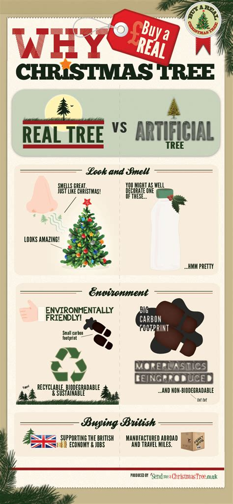 why buy a real christmas tree visual ly