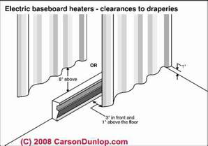 Installing Drapes Electric Baseboard Heat Installation Amp Wiring Guide