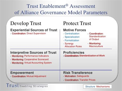 risk governance coping with uncertainty in a complex world earthscan risk in society books alliance governance balancing trust and in