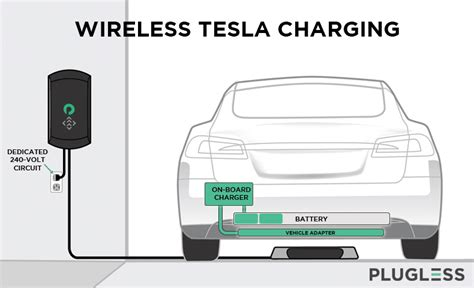 Can You Charge A Tesla At Home Tesla Charging The Complete Guide To Charging At Home In