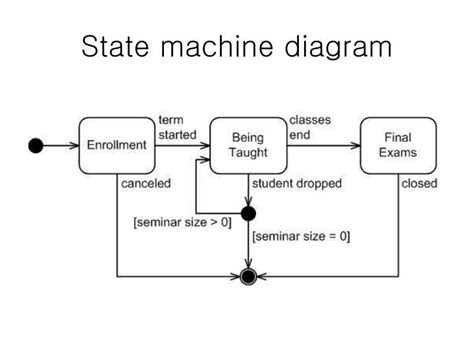 diagram state machine ppt uml diagrams powerpoint presentation id 6704828