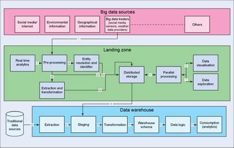 web part layout zone index data warehouse augmentation part 2 use big data