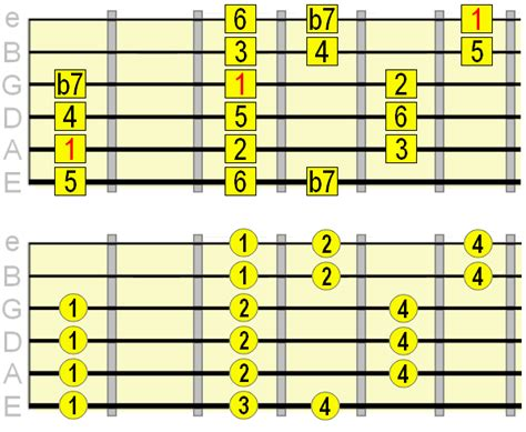 what is pattern in c exploring the mixolydian mode on guitar without the confusion