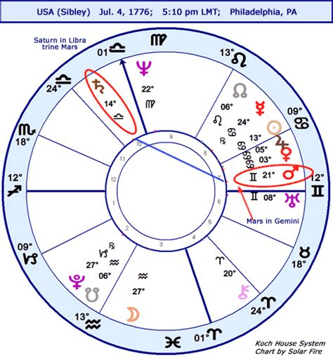 astrology room daily astrology horoscope us sibley chart stariq