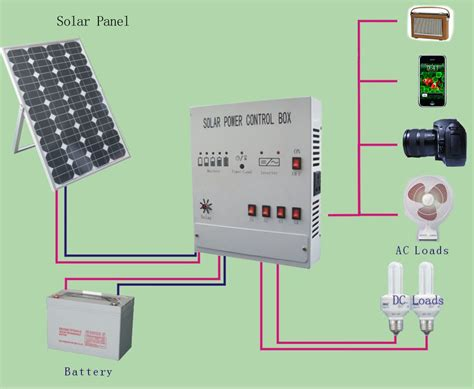 home solar power system design gooosen