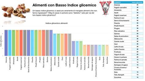 tabella alimenti a basso indice glicemico l indice glicemico 232 una cagata pazzesca project invictus