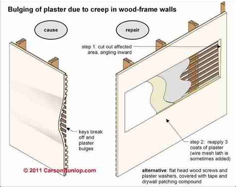 Plaster Ceiling Vs Gypsum Board by Auto Forward To Correct Web Page At Inspectapedia