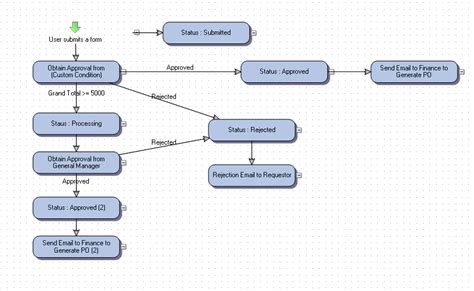 sharepoint purchase order workflow sharepoint purchase order workflow best free home