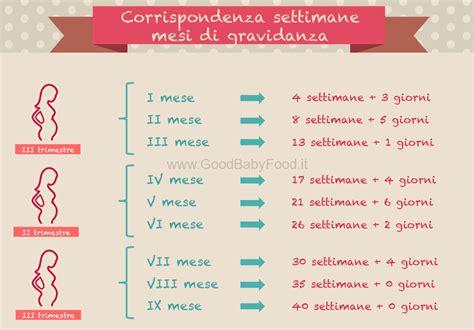 Calendario Gravidanza Calcolo Settimane Di Gravidanza Scopri La Data Parto