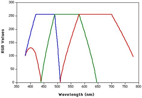 Mapir Survey3w Visible Light Rgb 1 is there any way to get intensity value of a certain