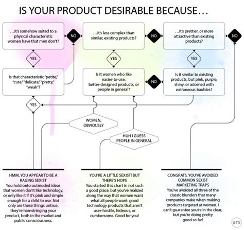 product design flowchart flowchart how not to design a quot woman s quot tech product