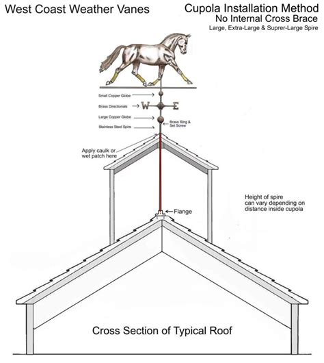 Large Cupola by Cupola Installation Method Without Cross Brace