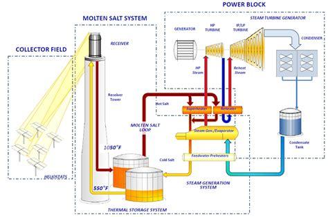solar thermal power plant diagram solar power generation around the clock