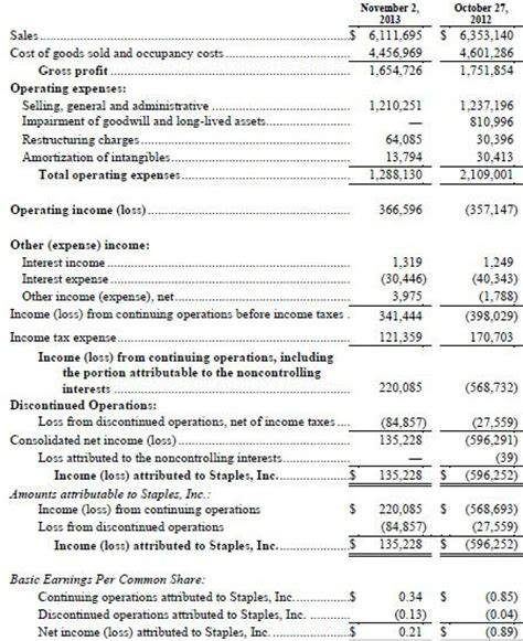 the discontinued operations section of the income statement refers to staples is a free cash flow machine staples inc