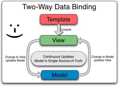 javascript bind pattern html how to implement dom data binding in javascript