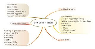 How An Mba Increases The Soft Skills That Matter Most by Communication Skills And Concepts The Parts Of Speech